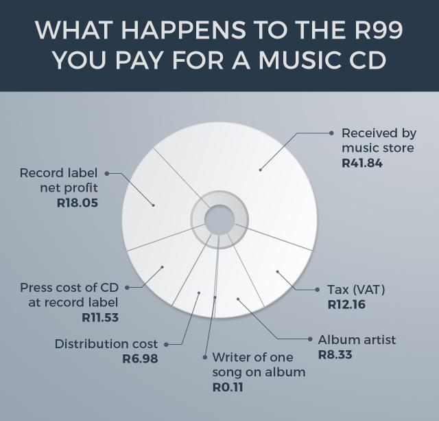 CD-Sales-640x613